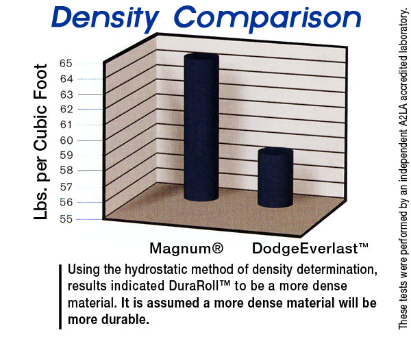 density determinations Describe how the concept of density relates to an object's mass and volume explain how objects of similar mass can have differing volume, and how objects of similar volume can have differing mass explain why changing an object's mass or volume does not affect its density (ie, understand density as an intensive property.